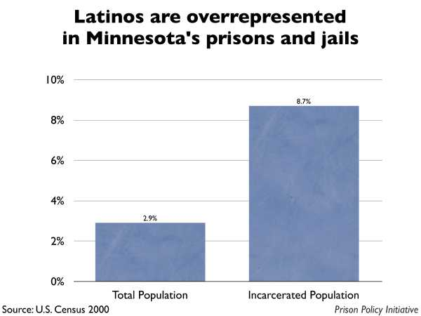 Graph showing that Latinos are overrepresented in Minnesota prisons and jails. The Minnesota population is 2.90% Latino, but the incarcerated population is 8.70% Latino.