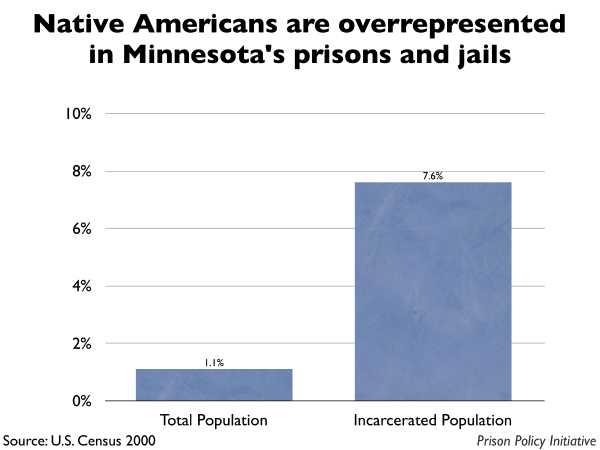 Graph showing that Native Americans are overrepresented in Minnesota prisons and jails. The Minnesota population is 1.10% Native American, but the incarcerated population is 7.60% Native American.