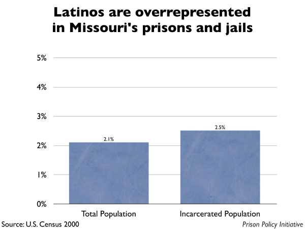 Graph showing that Latinos are overrepresented in Missouri prisons and jails. The Missouri population is 2.10% Latino, but the incarcerated population is 2.50% Latino.