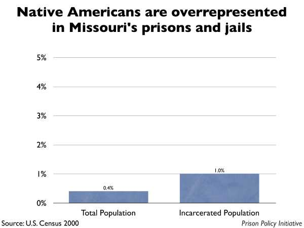 Graph showing that Native Americans are overrepresented in Missouri prisons and jails. The Missouri population is 0.40% Native American, but the incarcerated population is 1.00% Native American.
