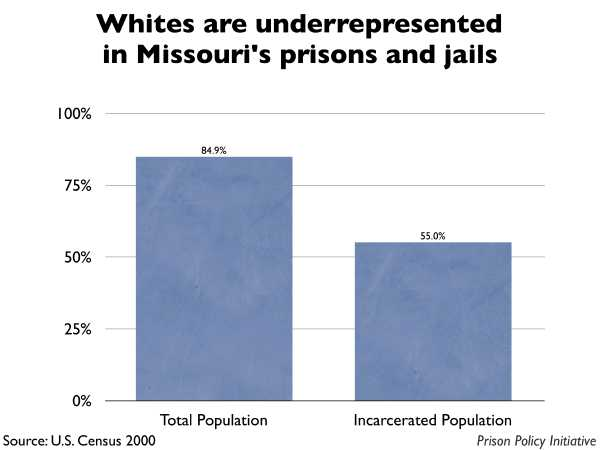 Graph showing that Whites are underrepresented in Missouri prisons and jails. The Missouri population is 84.90% White, but the incarcerated population is 55.00% White.