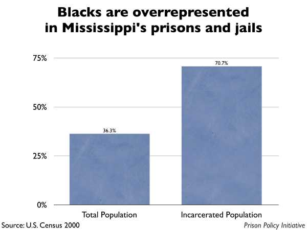 Graph showing that Blacks are overrepresented in Mississippi prisons and jails. The Mississippi population is 36.30% Black, but the incarcerated population is 70.70% Black.