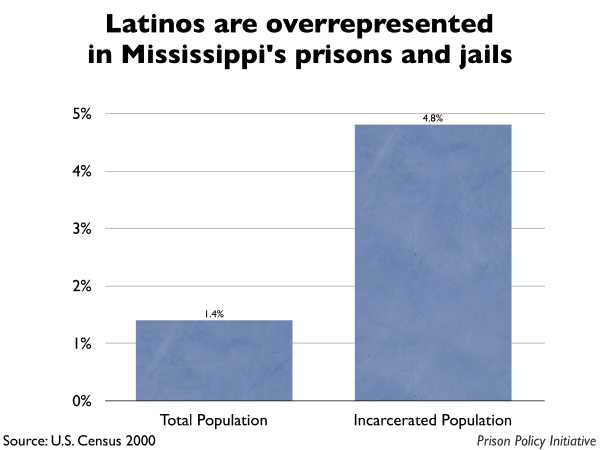 Graph showing that Latinos are overrepresented in Mississippi prisons and jails. The Mississippi population is 1.40% Latino, but the incarcerated population is 4.80% Latino.