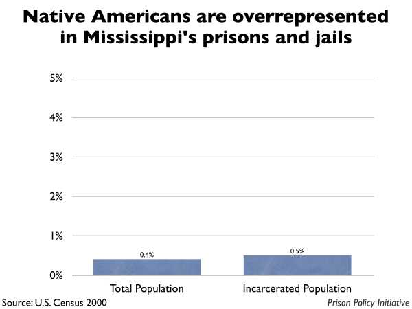Graph showing that Native Americans are overrepresented in Mississippi prisons and jails. The Mississippi population is 0.40% Native American, but the incarcerated population is 0.50% Native American.