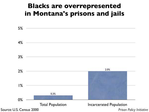 Graph showing that Blacks are overrepresented in Montana prisons and jails. The Montana population is 0.30% Black, but the incarcerated population is 2.00% Black.