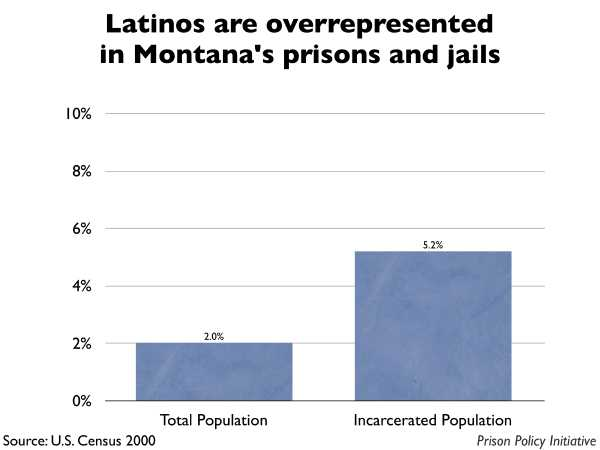 Graph showing that Latinos are overrepresented in Montana prisons and jails. The Montana population is 2.00% Latino, but the incarcerated population is 5.20% Latino.