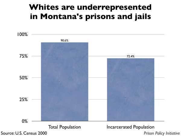 Graph showing that Whites are underrepresented in Montana prisons and jails. The Montana population is 90.60% White, but the incarcerated population is 72.40% White.