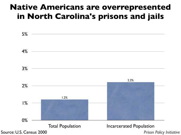 Graph showing that Native Americans are overrepresented in North Carolina prisons and jails. The North Carolina population is 1.20% Native American, but the incarcerated population is 2.20% Native American.