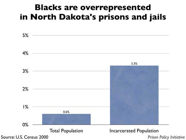 Graph showing that Blacks are overrepresented in North Dakota prisons and jails. The North Dakota population is 0.60% Black, but the incarcerated population is 3.30% Black.