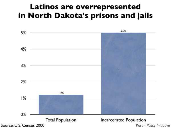 Graph showing that Latinos are overrepresented in North Dakota prisons and jails. The North Dakota population is 1.20% Latino, but the incarcerated population is 5.00% Latino.