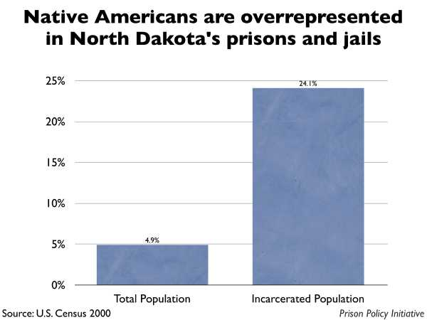 Graph showing that Native Americans are overrepresented in North Dakota prisons and jails. The North Dakota population is 4.90% Native American, but the incarcerated population is 24.10% Native American.