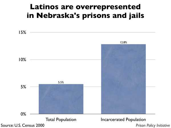 Graph showing that Latinos are overrepresented in Nebraska prisons and jails. The Nebraska population is 5.50% Latino, but the incarcerated population is 12.80% Latino.