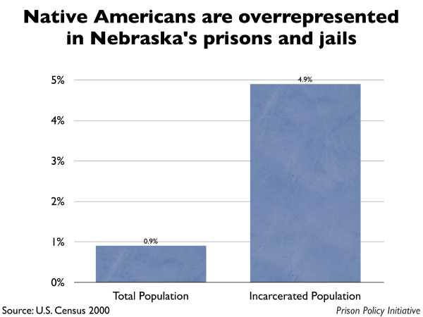 Graph showing that Native Americans are overrepresented in Nebraska prisons and jails. The Nebraska population is 0.90% Native American, but the incarcerated population is 4.90% Native American.