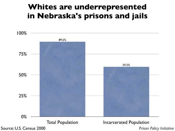 Graph showing that Whites are underrepresented in Nebraska prisons and jails. The Nebraska population is 89.60% White, but the incarcerated population is 59.50% White.