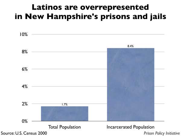Graph showing that Latinos are overrepresented in New Hampshire prisons and jails. The New Hampshire population is 1.70% Latino, but the incarcerated population is 8.40% Latino.
