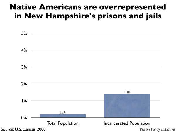Graph showing that Native Americans are overrepresented in New Hampshire prisons and jails. The New Hampshire population is 0.20% Native American, but the incarcerated population is 1.40% Native American.