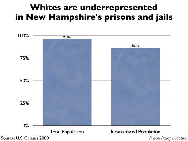Graph showing that Whites are underrepresented in New Hampshire prisons and jails. The New Hampshire population is 96.00% White, but the incarcerated population is 86.40% White.