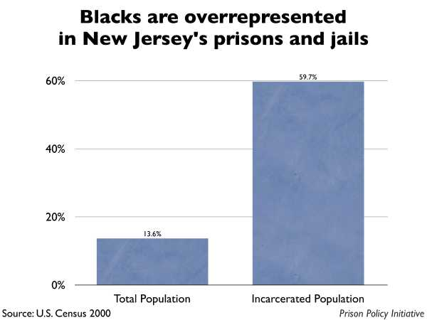 Graph showing that Blacks are overrepresented in New Jersey prisons and jails. The New Jersey population is 13.60% Black, but the incarcerated population is 59.70% Black.