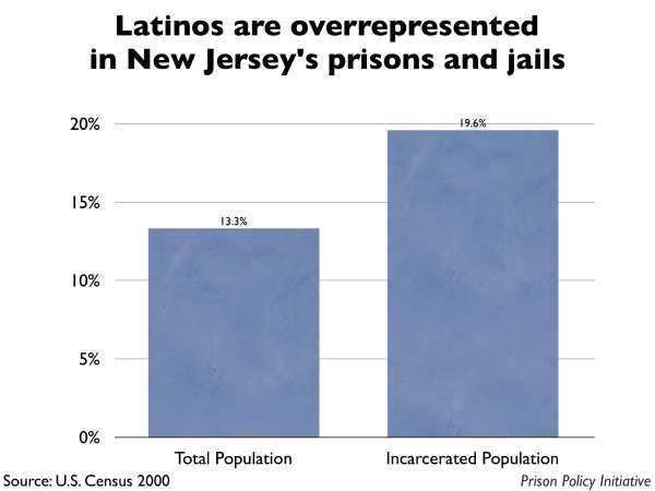 Graph showing that Latinos are overrepresented in New Jersey prisons and jails. The New Jersey population is 13.30% Latino, but the incarcerated population is 19.60% Latino.