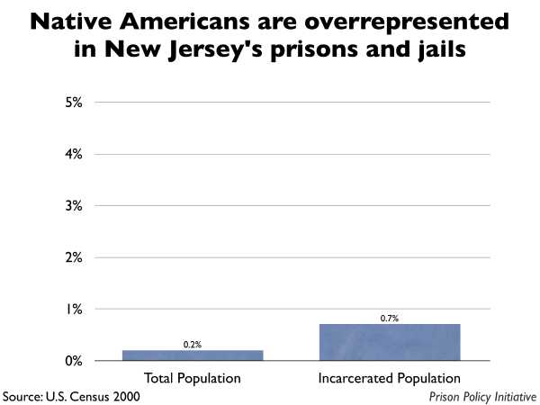 Graph showing that Native Americans are overrepresented in New Jersey prisons and jails. The New Jersey population is 0.20% Native American, but the incarcerated population is 0.70% Native American.