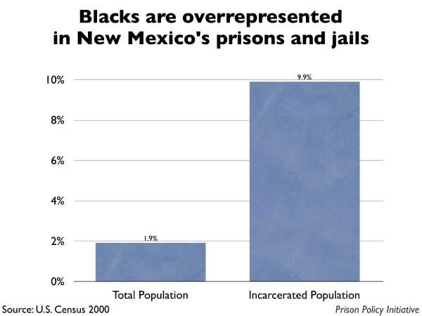 Graph showing that Blacks are overrepresented in New Mexico prisons and jails. The New Mexico population is 1.90% Black, but the incarcerated population is 9.90% Black.