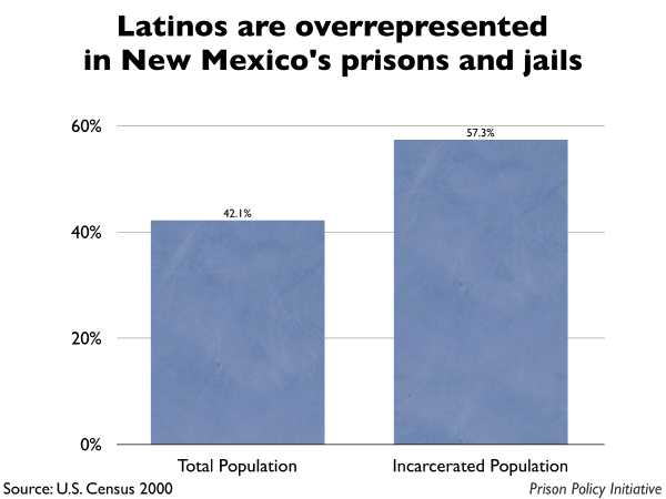 Graph showing that Latinos are overrepresented in New Mexico prisons and jails. The New Mexico population is 42.10% Latino, but the incarcerated population is 57.30% Latino.
