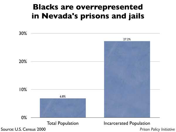 Graph showing that Blacks are overrepresented in Nevada prisons and jails. The Nevada population is 6.80% Black, but the incarcerated population is 27.20% Black.