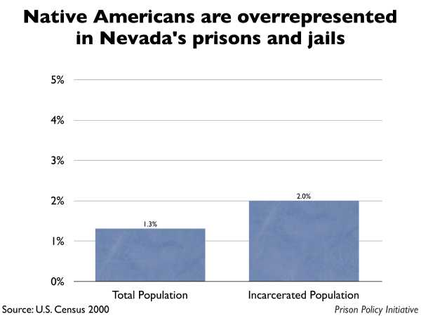 Graph showing that Native Americans are overrepresented in Nevada prisons and jails. The Nevada population is 1.30% Native American, but the incarcerated population is 2.00% Native American.