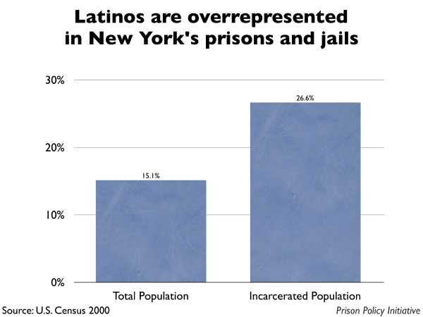Graph showing that Latinos are overrepresented in New York prisons and jails. The New York population is 15.10% Latino, but the incarcerated population is 26.60% Latino.
