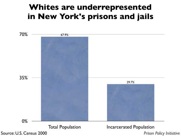 Graph showing that Whites are underrepresented in New York prisons and jails. The New York population is 67.90% White, but the incarcerated population is 29.70% White.