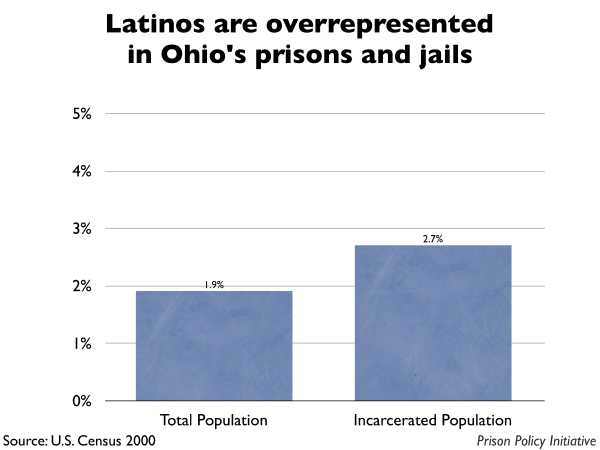 Graph showing that Latinos are overrepresented in Ohio prisons and jails. The Ohio population is 1.90% Latino, but the incarcerated population is 2.70% Latino.