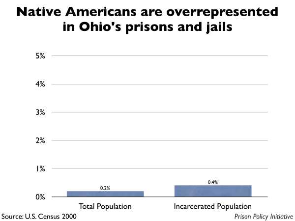 Graph showing that Native Americans are overrepresented in Ohio prisons and jails. The Ohio population is 0.20% Native American, but the incarcerated population is 0.40% Native American.