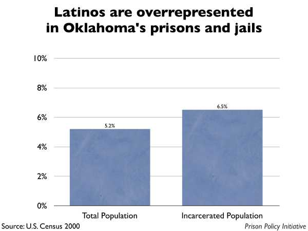 Graph showing that Latinos are overrepresented in Oklahoma prisons and jails. The Oklahoma population is 5.20% Latino, but the incarcerated population is 6.50% Latino.
