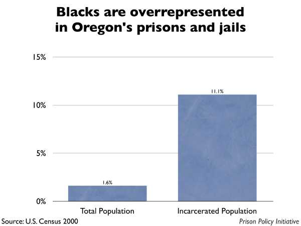 Graph showing that Blacks are overrepresented in Oregon prisons and jails. The Oregon population is 1.60% Black, but the incarcerated population is 11.10% Black.