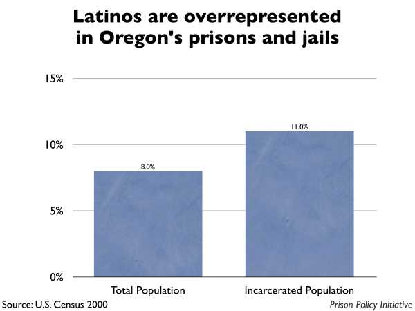 Graph showing that Latinos are overrepresented in Oregon prisons and jails. The Oregon population is 8.00% Latino, but the incarcerated population is 11.00% Latino.