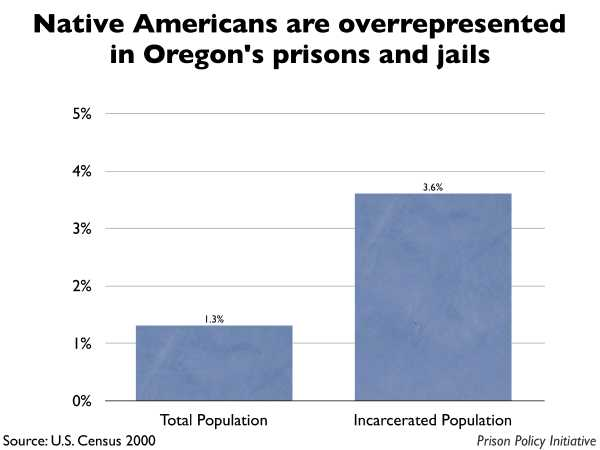 Graph showing that Native Americans are overrepresented in Oregon prisons and jails. The Oregon population is 1.30% Native American, but the incarcerated population is 3.60% Native American.