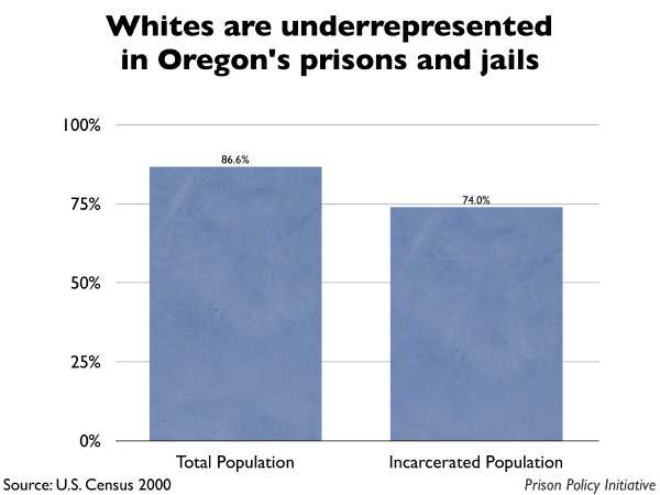 Graph showing that Whites are underrepresented in Oregon prisons and jails. The Oregon population is 86.60% White, but the incarcerated population is 74.00% White.