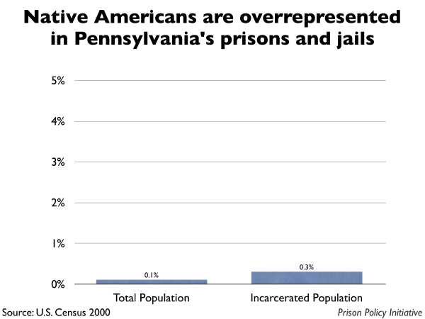 Graph showing that Native Americans are overrepresented in Pennsylvania prisons and jails. The Pennsylvania population is 0.10% Native American, but the incarcerated population is 0.30% Native American.