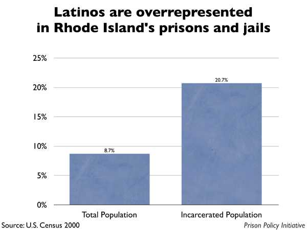 Graph showing that Latinos are overrepresented in Rhode Island prisons and jails. The Rhode Island population is 8.70% Latino, but the incarcerated population is 20.70% Latino.