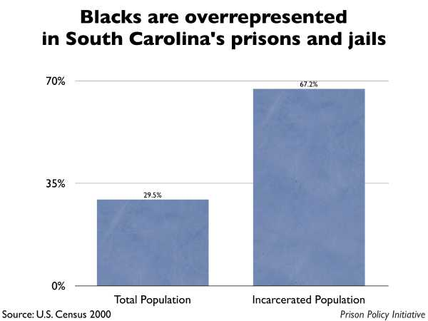 Graph showing that Blacks are overrepresented in South Carolina prisons and jails. The South Carolina population is 29.50% Black, but the incarcerated population is 67.20% Black.