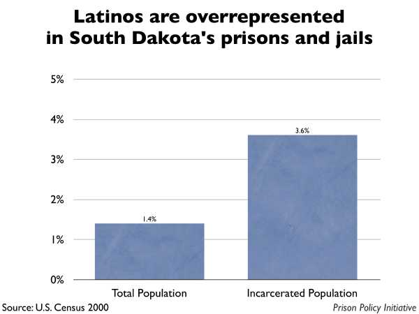 Graph showing that Latinos are overrepresented in South Dakota prisons and jails. The South Dakota population is 1.40% Latino, but the incarcerated population is 3.60% Latino.