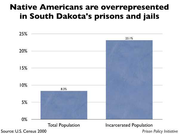 Graph showing that Native Americans are overrepresented in South Dakota prisons and jails. The South Dakota population is 8.30% Native American, but the incarcerated population is 23.10% Native American.