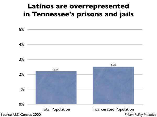 Graph showing that Latinos are overrepresented in Tennessee prisons and jails. The Tennessee population is 2.20% Latino, but the incarcerated population is 2.50% Latino.