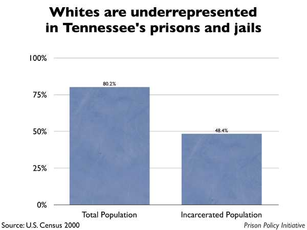 Graph showing that Whites are underrepresented in Tennessee prisons and jails. The Tennessee population is 80.20% White, but the incarcerated population is 48.40% White.