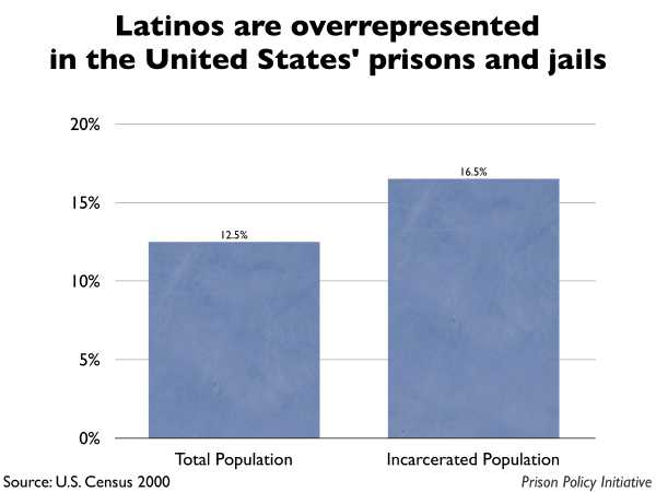 Graph showing that Latinos are overrepresented in the United States prisons and jails. The the United States population is 12.50% Latino, but the incarcerated population is 16.50% Latino.