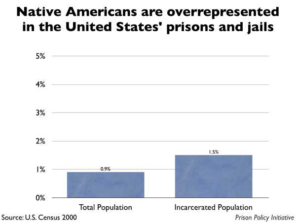 Graph showing that Native Americans are overrepresented in the United States prisons and jails. The the United States population is 0.90% Native American, but the incarcerated population is 1.50% Native American.