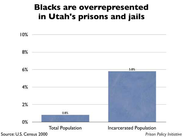 Graph showing that Blacks are overrepresented in Utah prisons and jails. The Utah population is 0.80% Black, but the incarcerated population is 5.80% Black.