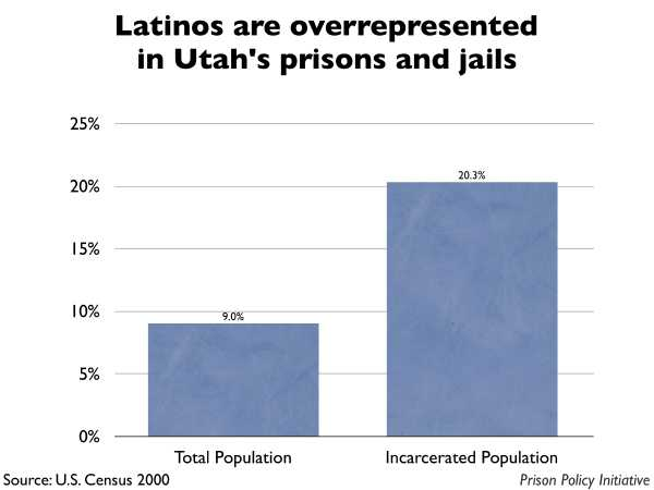 Graph showing that Latinos are overrepresented in Utah prisons and jails. The Utah population is 9.00% Latino, but the incarcerated population is 20.30% Latino.