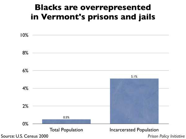 Graph showing that Blacks are overrepresented in Vermont prisons and jails. The Vermont population is 0.50% Black, but the incarcerated population is 5.10% Black.