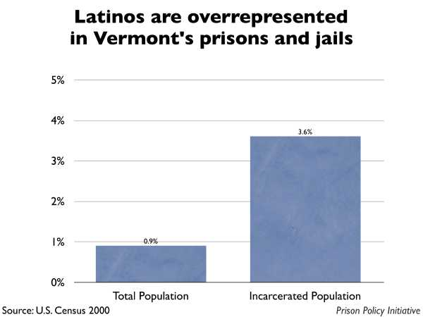 Graph showing that Latinos are overrepresented in Vermont prisons and jails. The Vermont population is 0.90% Latino, but the incarcerated population is 3.60% Latino.